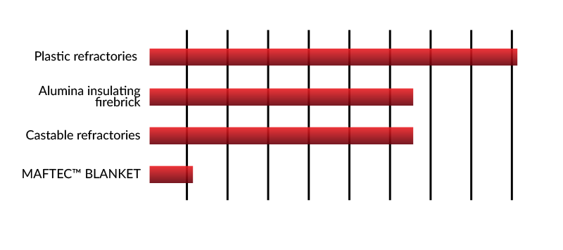 thermbond-refractories-engineered-solutions-graph-3a